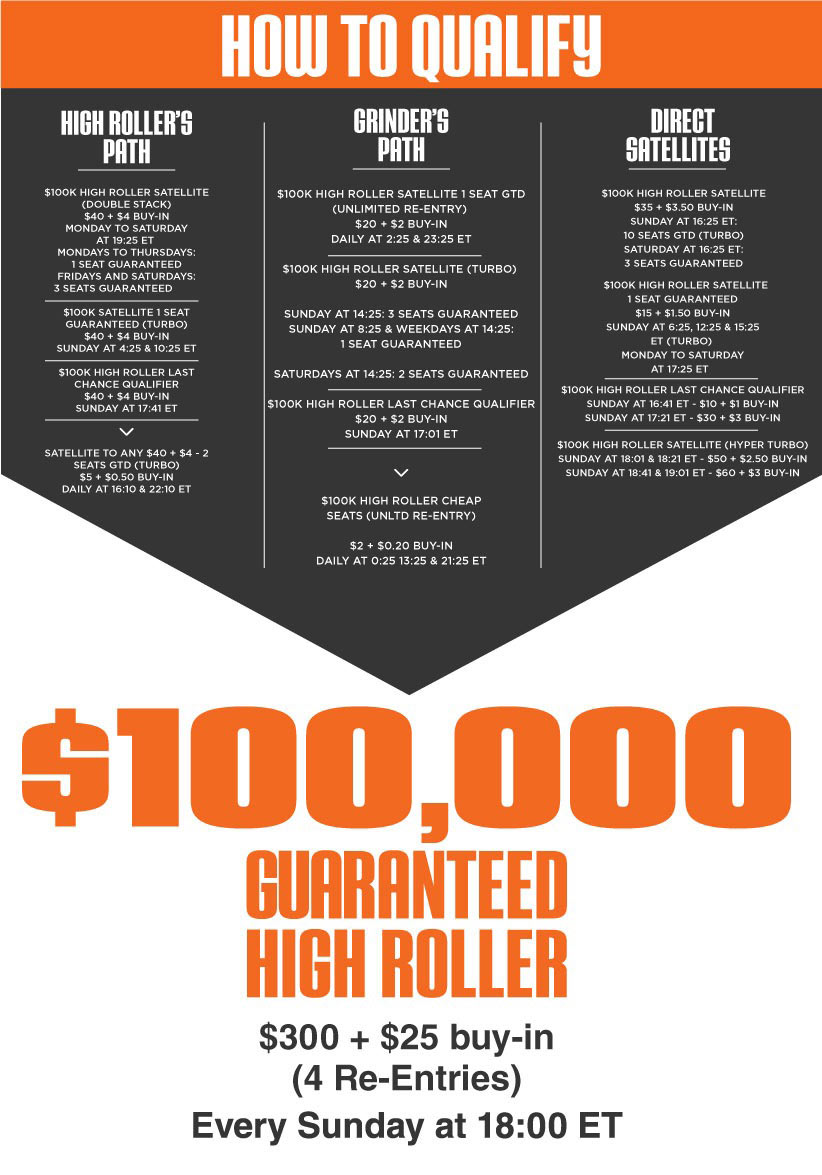 How to Qualify for the High Roller Poker Tournament at Ignition Casino